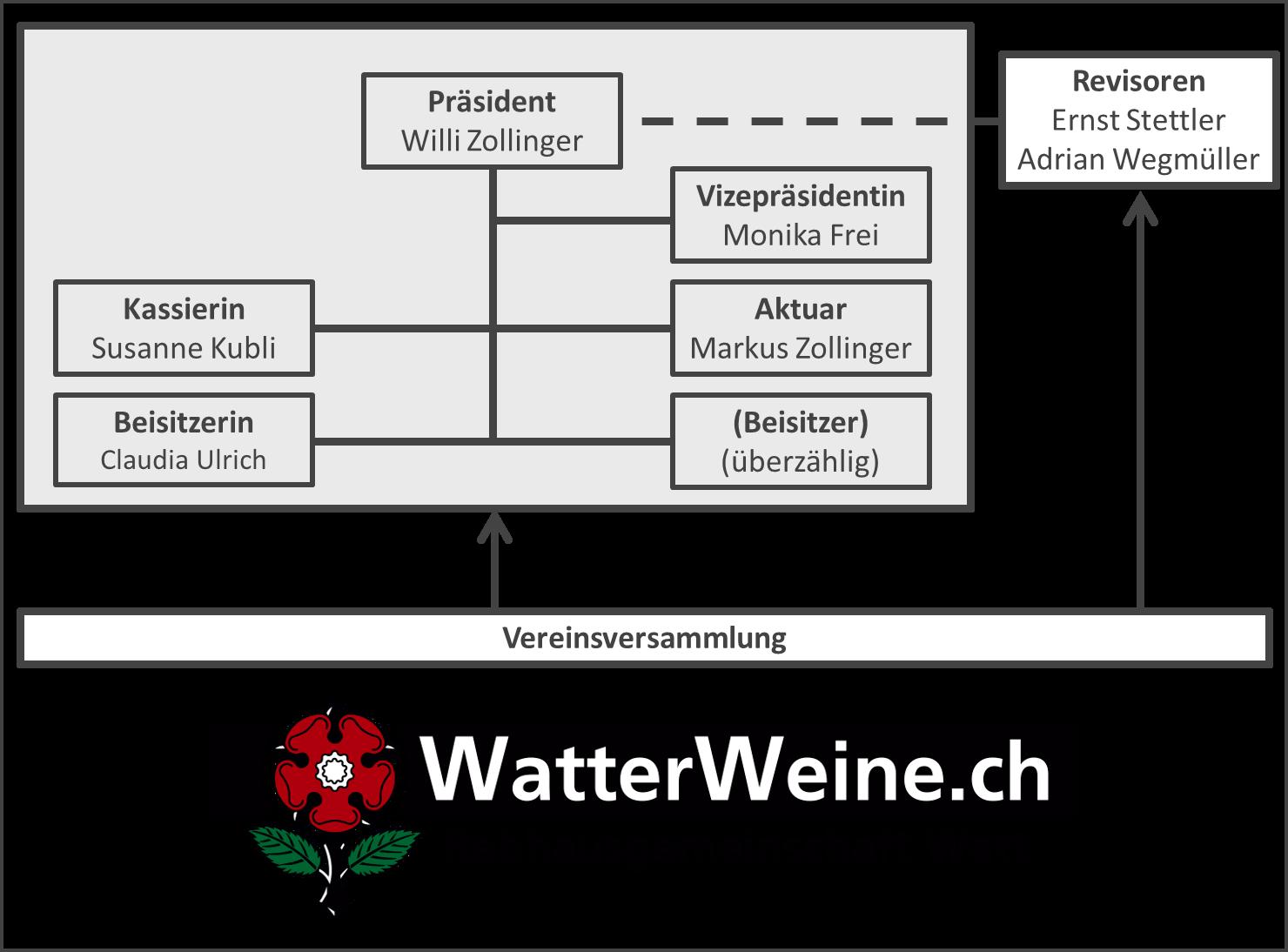Organisation Rebhausgemeinschaft Watt